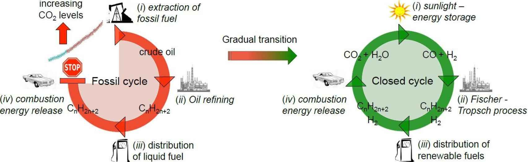 Transición energética a un ciclo cerrado de combustibles