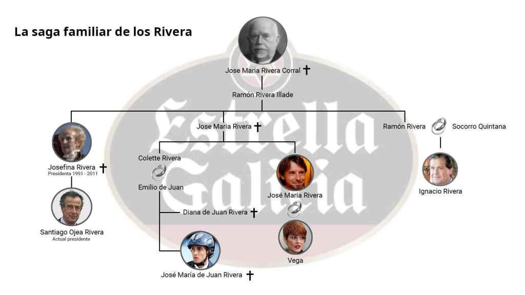 Árbol genealógico de los principales miembros de la familia Rivera.