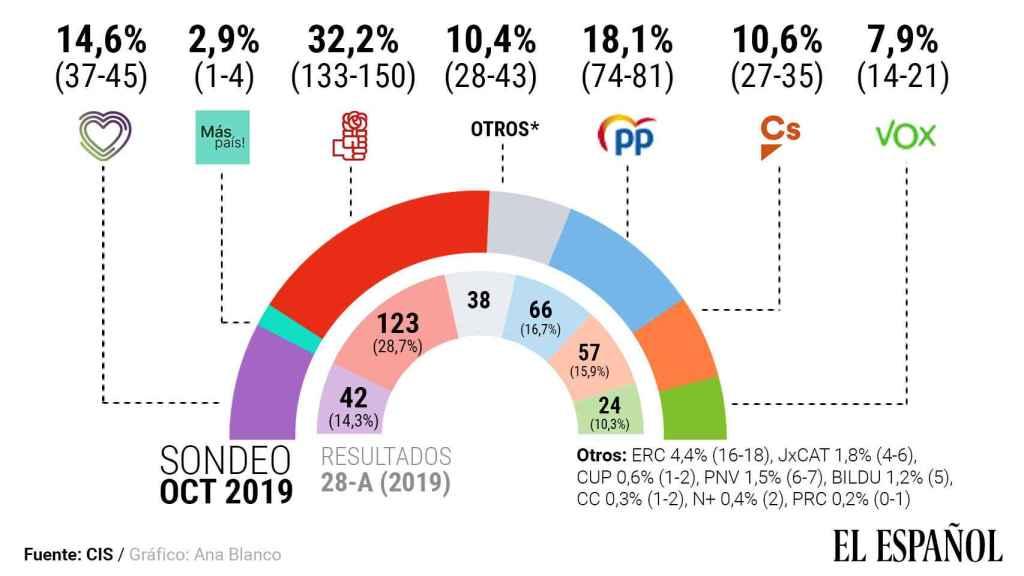 Estimación del barómetro electoral del CIS el 29 de octubre.