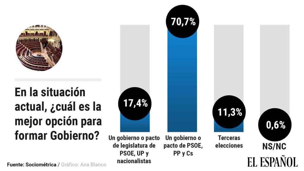 El 71% de españoles quiere un gobierno de PSOE, PP y Cs, incluida la mitad de los votantes de Sánchez