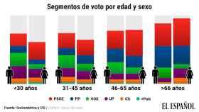 Vox y Podemos son los partidos más votados por los varones menores de 30 años