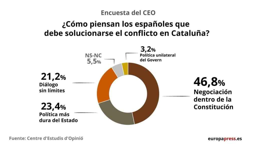 Gráfico: Europa Press