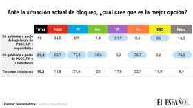 Ya son más los que prefieren terceras elecciones que un pacto PSOE, Unidas Podemos y los separatistas