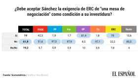 El 51,8% de los votantes del PSOE, contra la mesa de negociación que exige ERC.