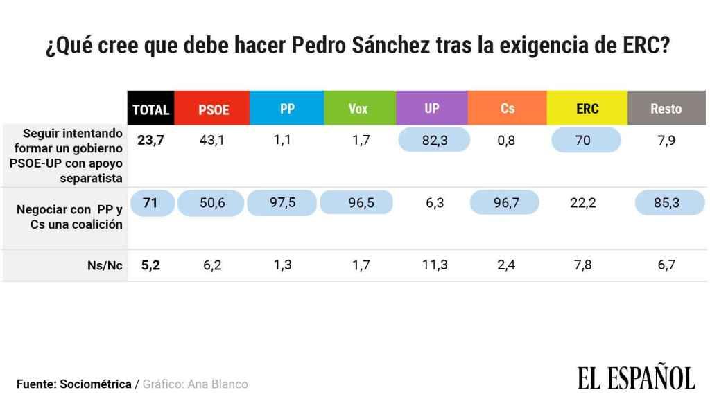 El 50,6% de los votantes del PSOE prefiere abrir negociaciones con PP y Cs.