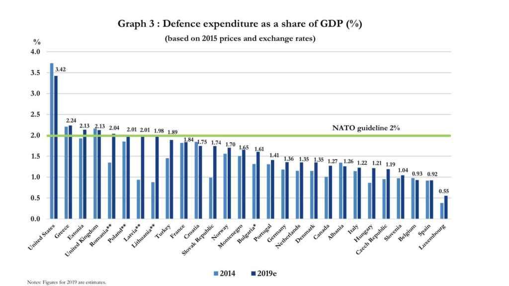 Gasto en defensa en % del PIB.