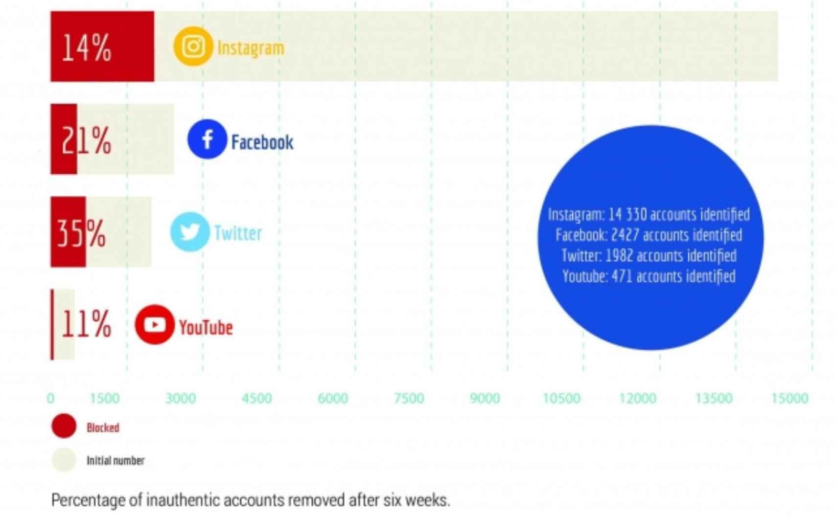 Porcentaje de cuentas falsas eliminadas después de seis semanas