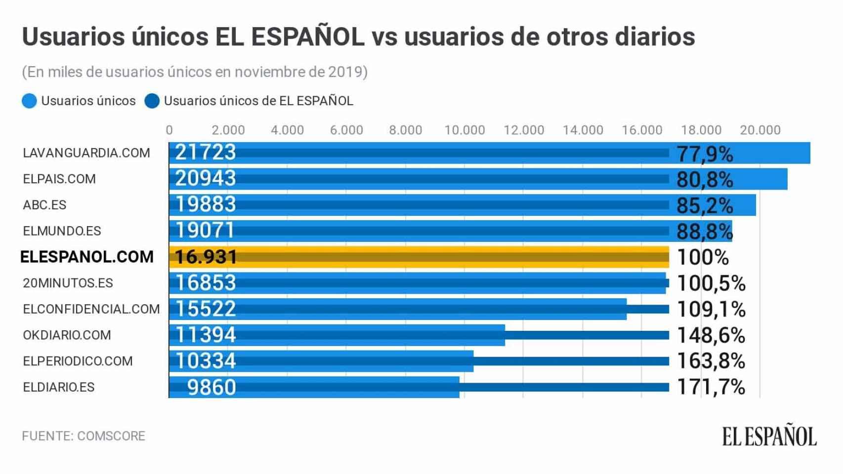 Tráfico de ELESPANOL.COM en noviembre comparado con el de sus competidores.