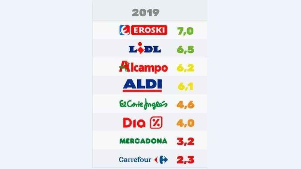 Ranking de supermercados según sus compromisos para frenar la contaminación por plásticos en 2019.