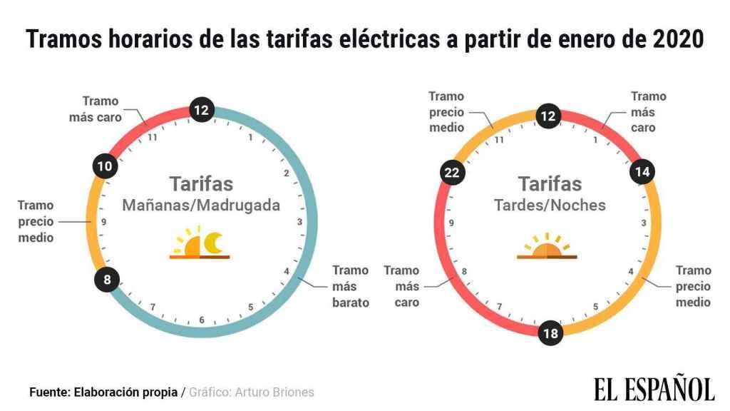 Gráfico que muestra los tramos horarios de las tarifas eléctricas.