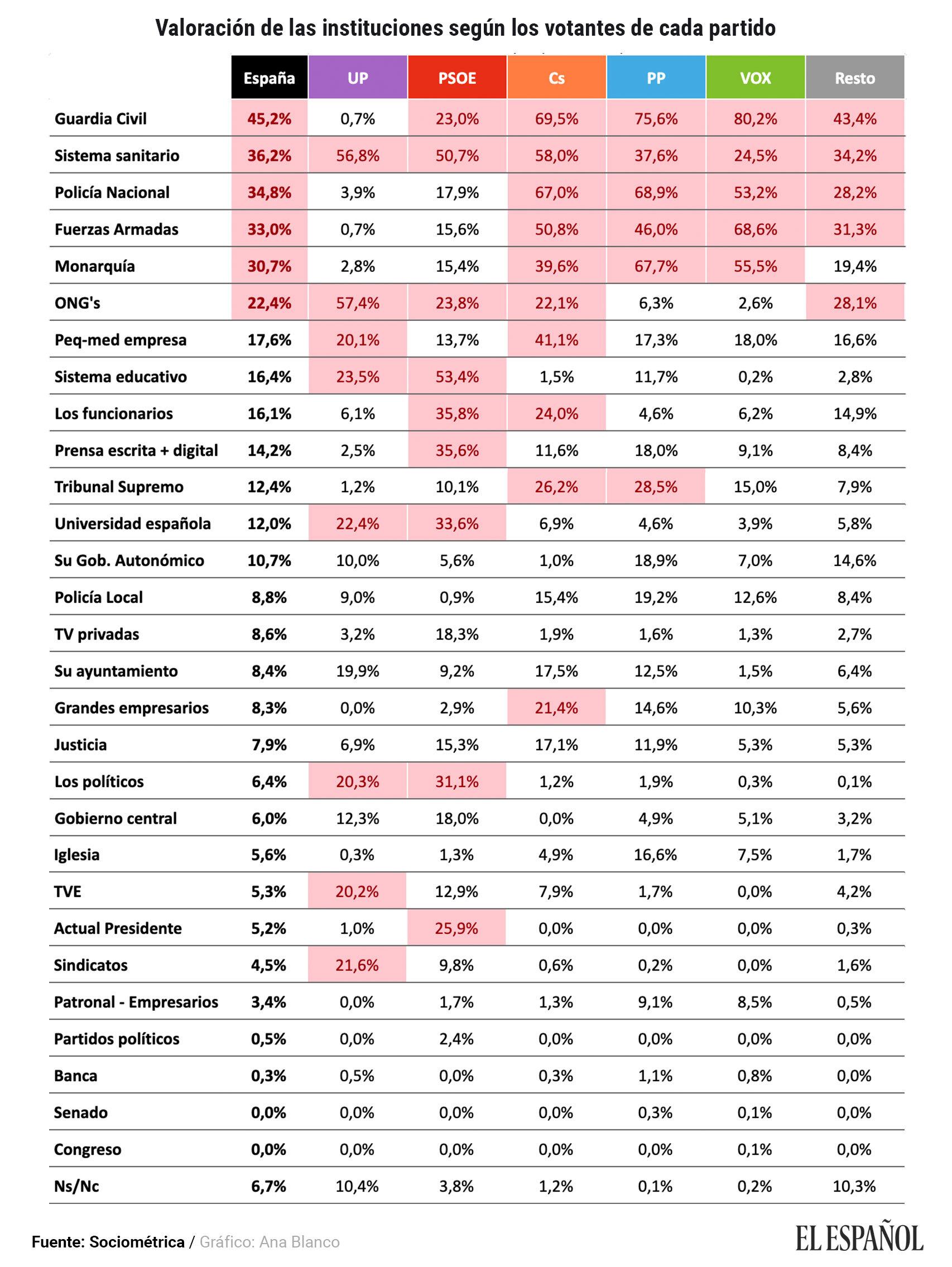 Datos de la encuesta disgregados por partidos políticos.