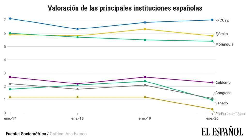 Evolución  en la valoración de las instituciones, según el sondeo de SocioMétrica.
