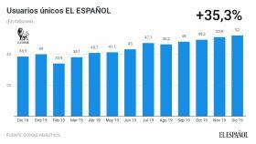 Usuarios únicos de EL ESPAÑOL durante los últimos doce meses.