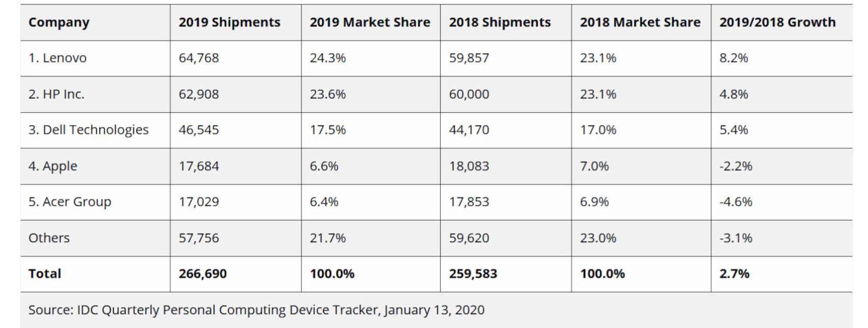 Marcas de ordenadores más vendidos en 2019