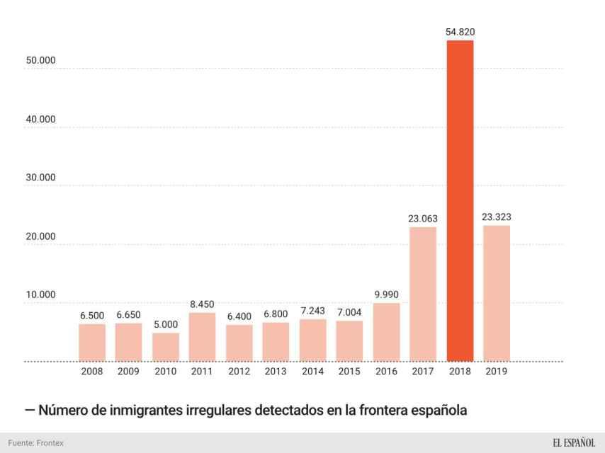 Situación migratoria en España