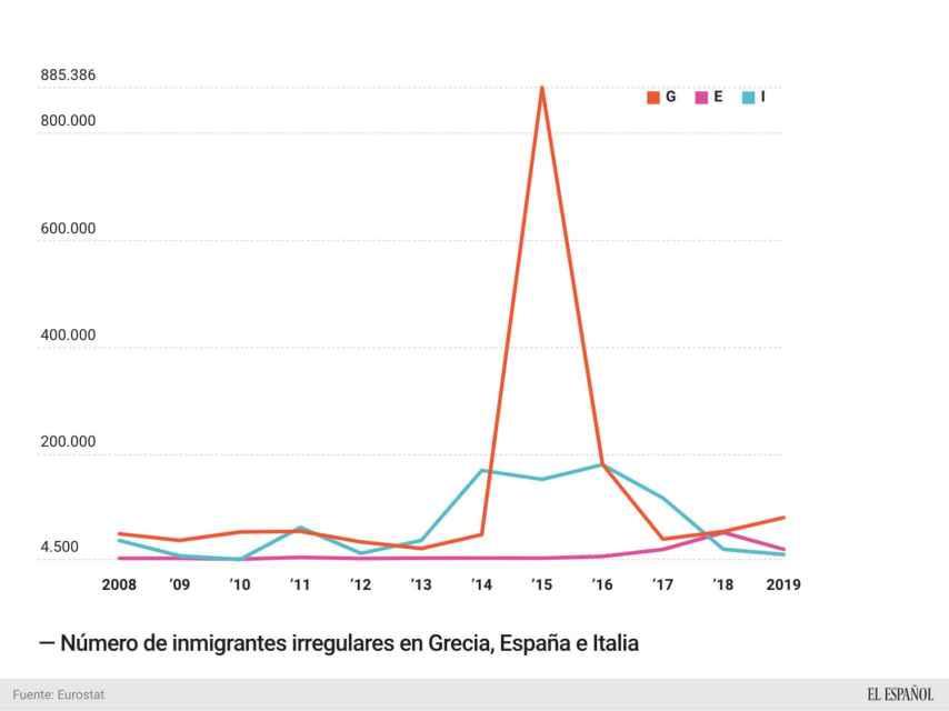 Rutas migratorias en la UE