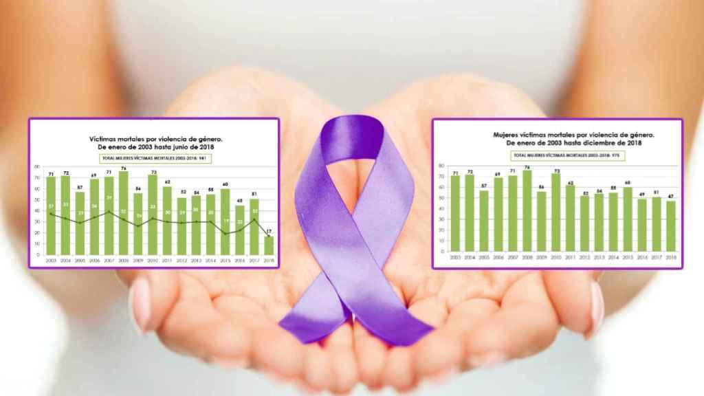 Estadíasticas de víctimas de violencia machista a 30 de junio y 31 de diciembre de 2018.