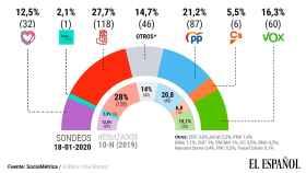 Sondeo electoral realizado por SocioMétrica para este periódico.