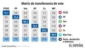 Matriz de transferencia de voto, según el último sondeo de SocioMétrica.