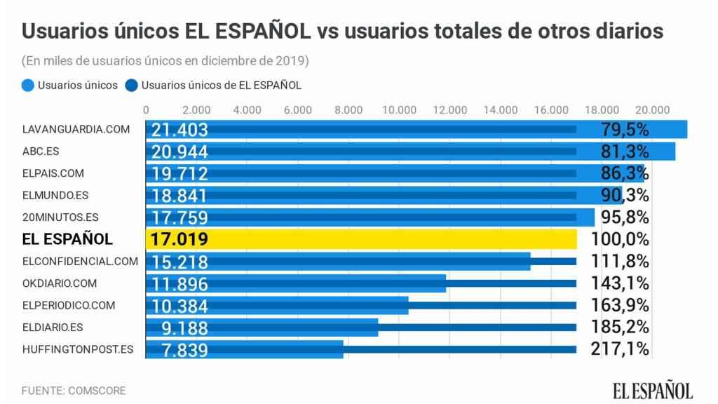 Usuarios únicos de EL ESPAÑOL vs usuarios totales de otros diarios.