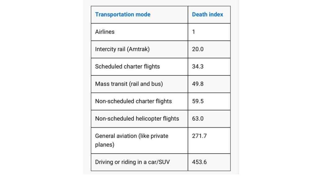 Índice de mortalidad en los medios de transporte