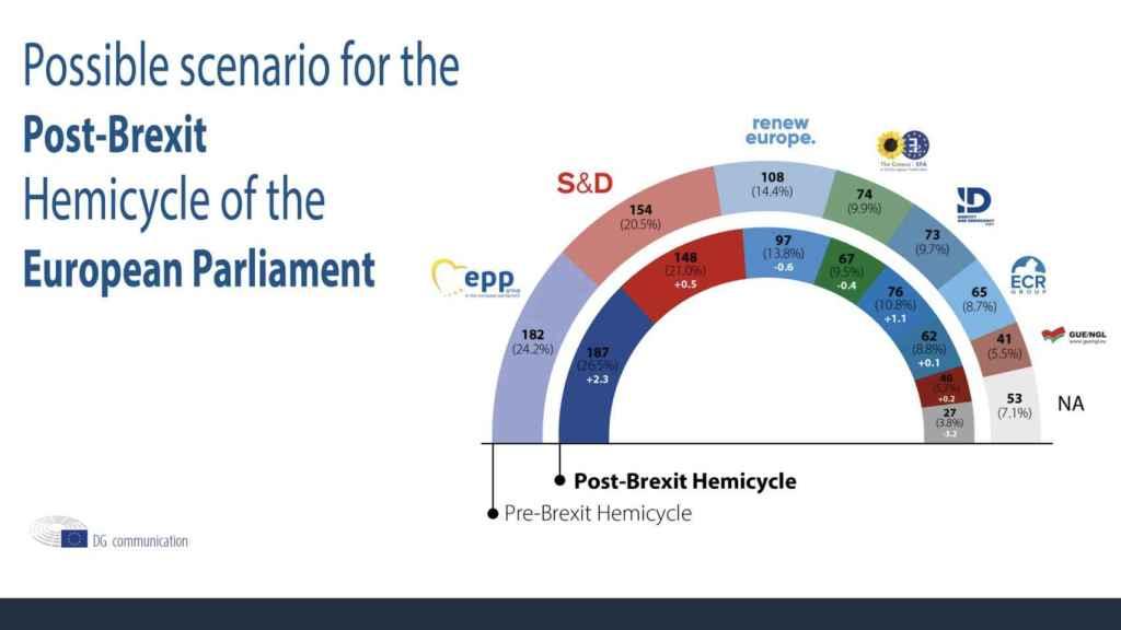 Reparto de escaños en la Eurocámara tras el 'brexit'