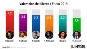 Valoración de líderes del último barómetro del CIS