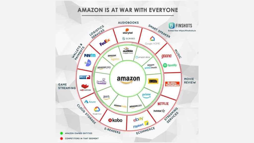 Amazon, en guerra contra todos.