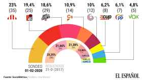 ERC tendría mayoría absoluta con los partidos catalanes de Sánchez (PSC) e Iglesias (En Comú)