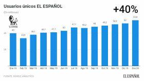 El Español crece un 40% en un año.
