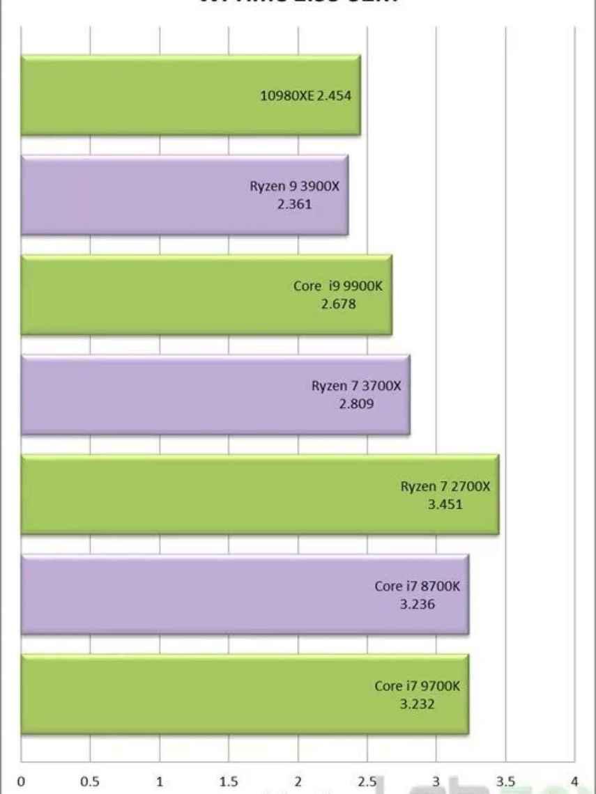 Benchmark del Intel Core i9-10980XE.
