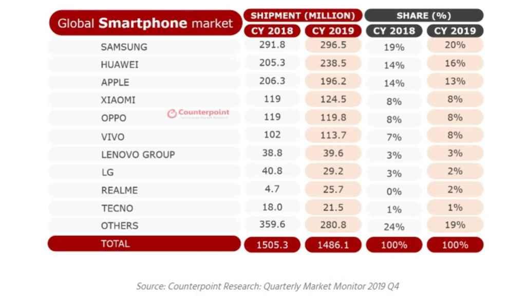 Tabla ventas móviles.
