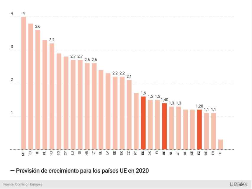 Previsiones de crecimiento para 2020