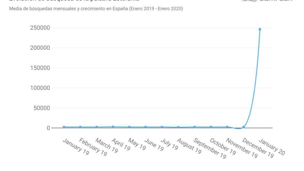 La gráfica que indica cómo han aumentado las búsquedas de 'Estefanía'.