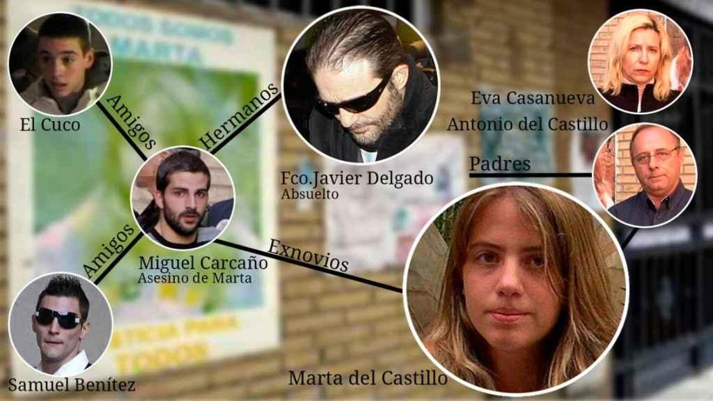 Esquema de protagonistas e implicados del caso. A la derecha, la  familia de Marta.