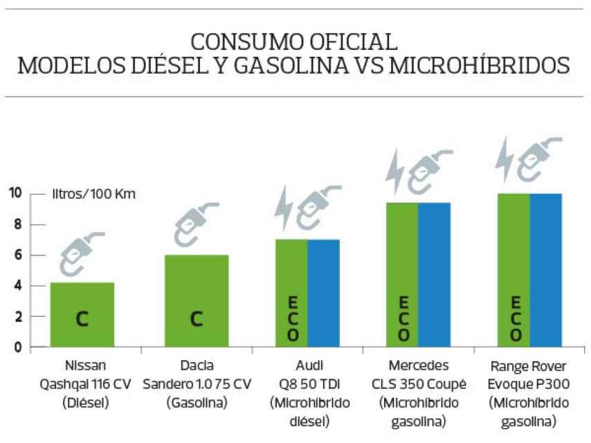 Consumo oficial modelos diésel y gasolina vs microhíbridos.