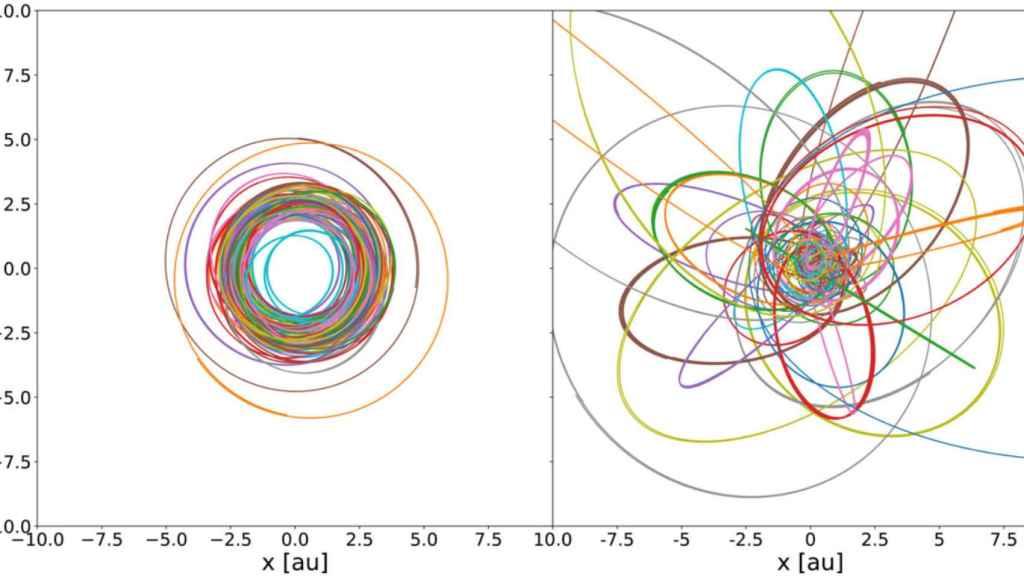 Los asteroides estudiados (derecha) tienen órbitas mucho más caóticas