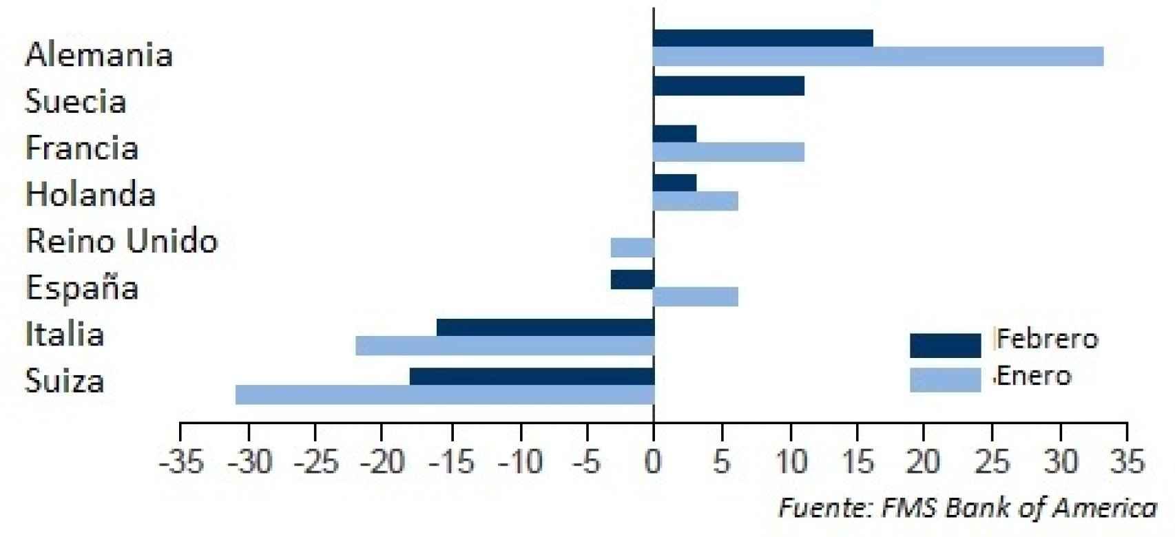 Preferencias de inversión de gestores profesionales en los mercados europeos.