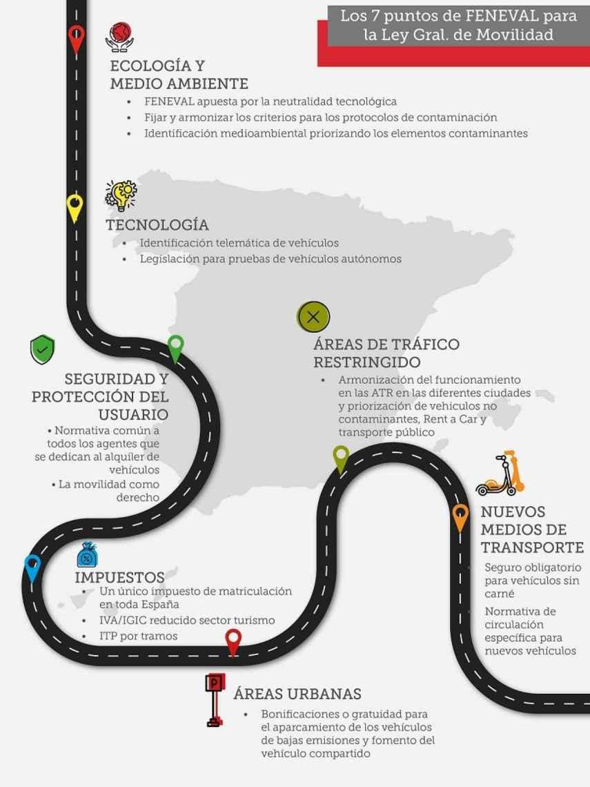 Infografia Feneval