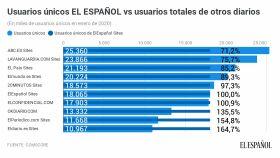Ránking de la prensa española digital.