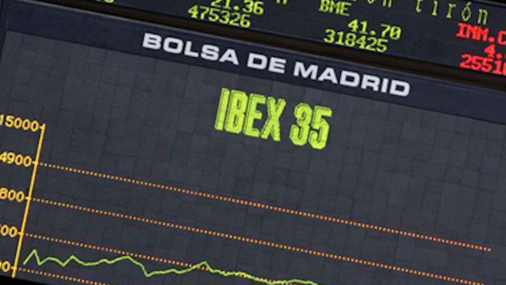 ¿Dónde están los soportes y las resistencias más importantes en los valores del IBEX 35?