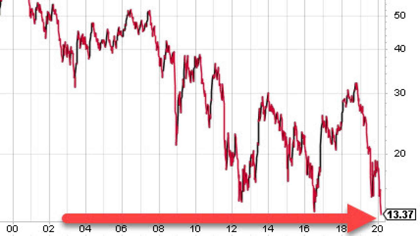 Mínimos históricos en el bono a 10 años estadounidense