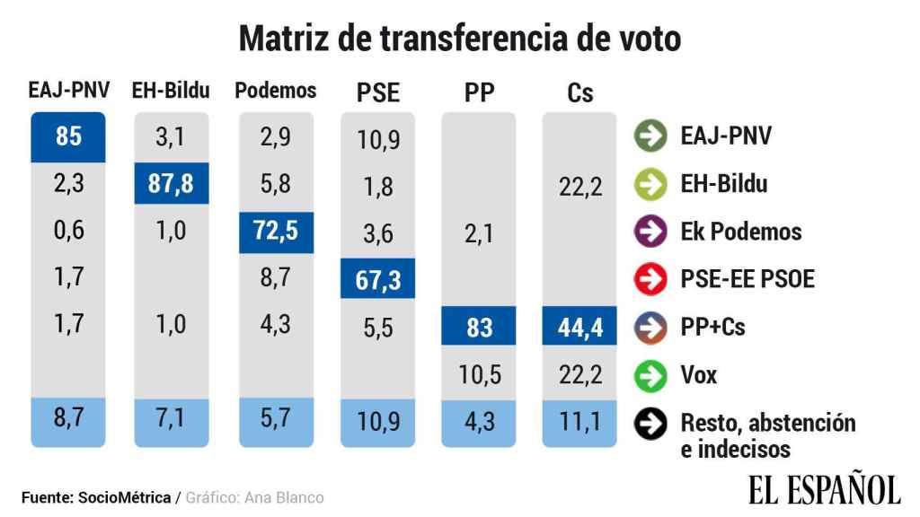 Matriz de transferencia de voto en relación a las elecciones de 2016.