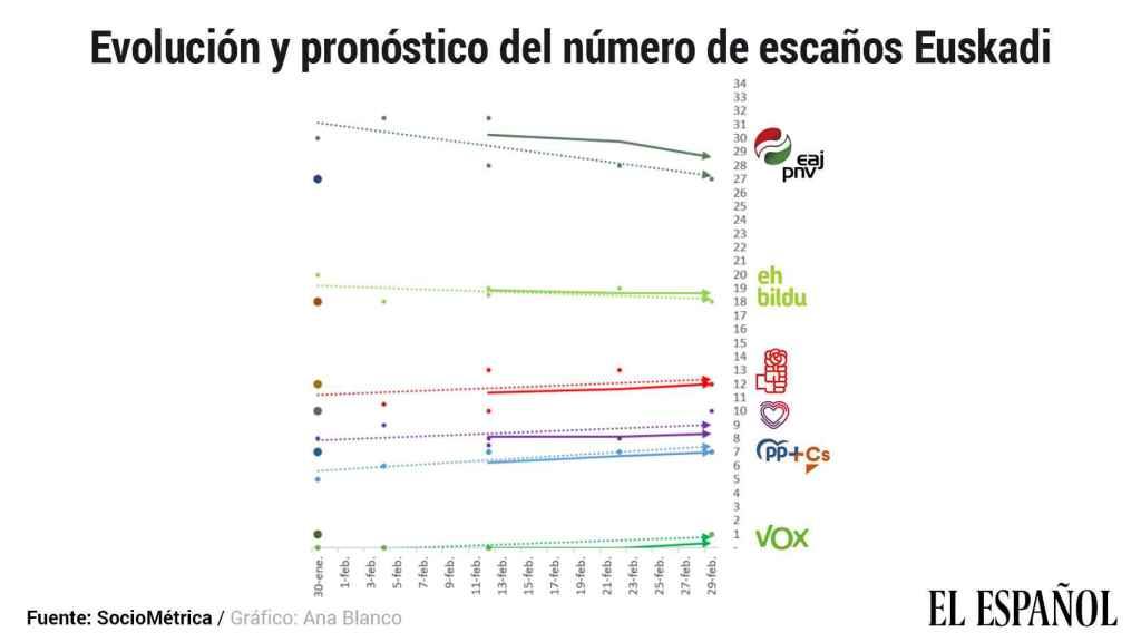 La evolución de voto en País Vasco desde enero de 2019.