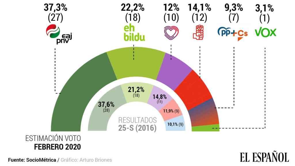 Estimación de voto de las próximas elecciones vascas.