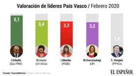 Valoración de líderes en el País Vasco, según SocioMétrica.