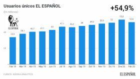 Evolución de usuarios únicos de EL ESPAÑOL en los últimos doce meses.