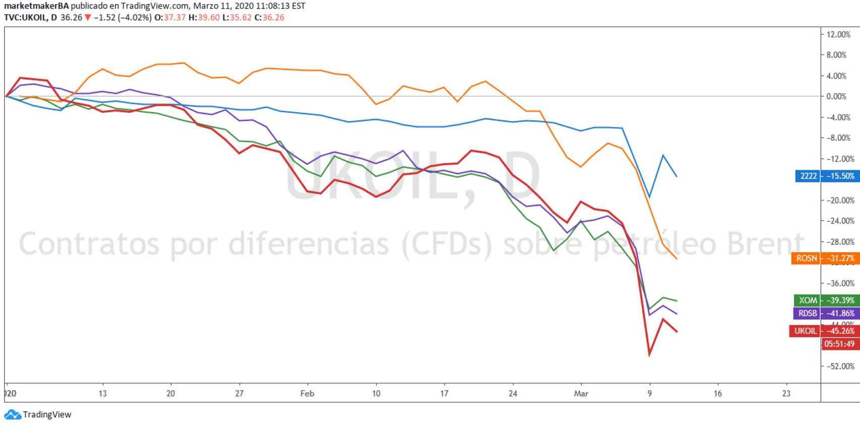 Imagen de la evolución del precio del crudo.