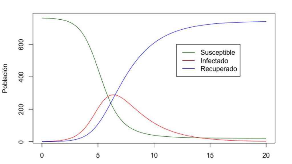 Imagen de un modelo SIR donde se ve cómo se compensan las 3 curvas.