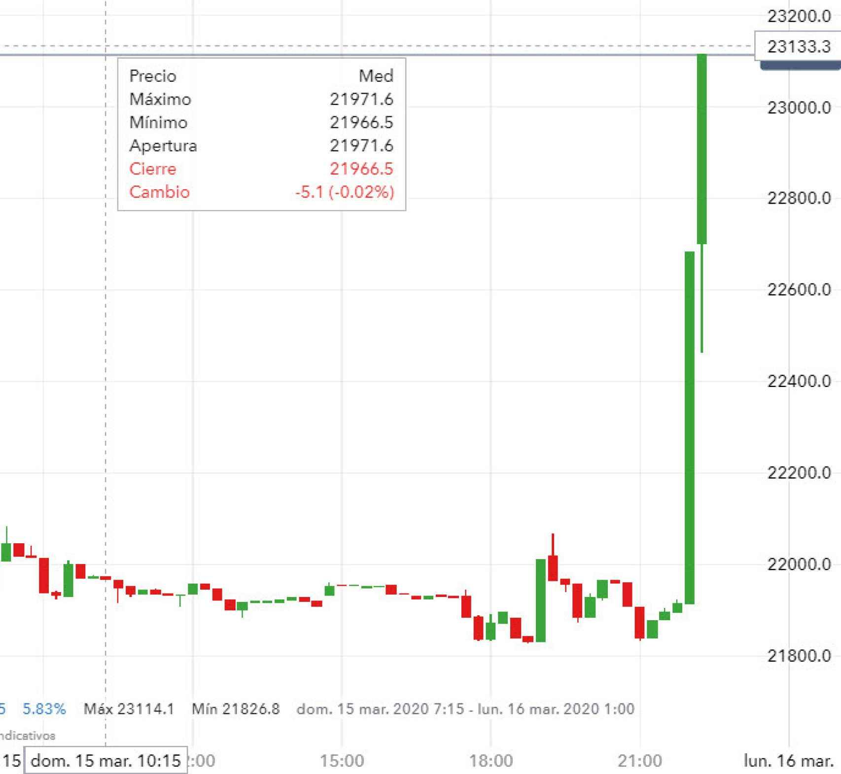 Reacción del CFD emitido por IG sobre el Dow Jones